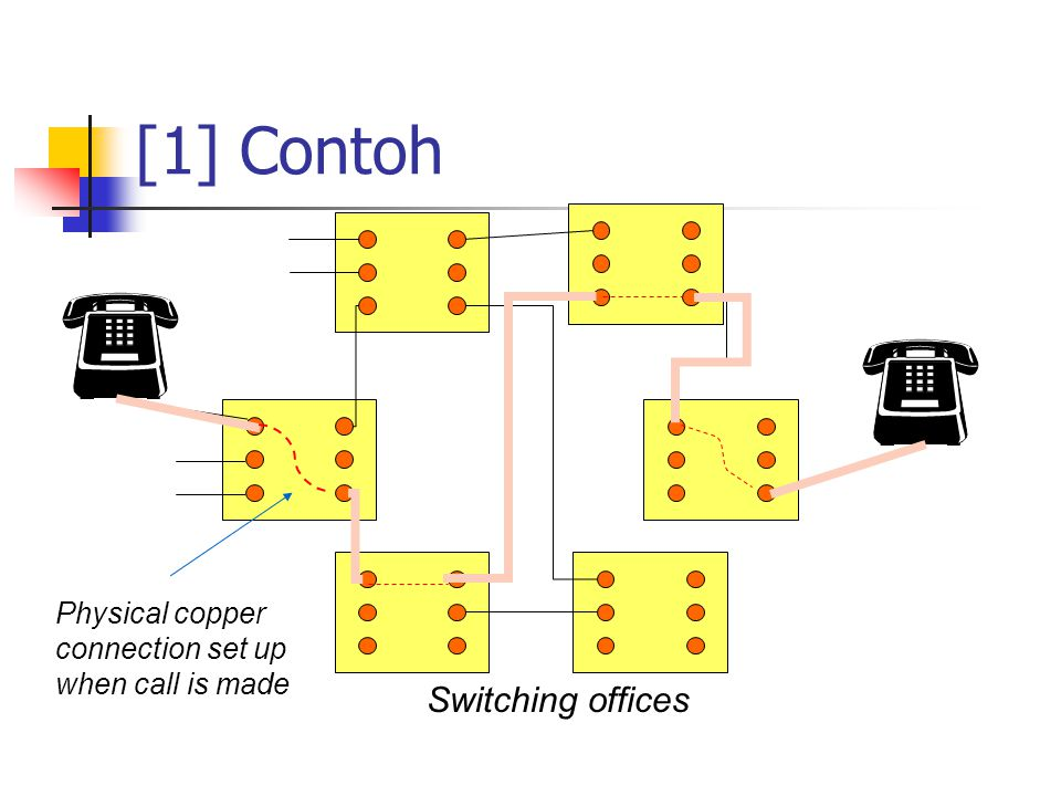 [1] Contoh Switching offices Physical copper connection set up
